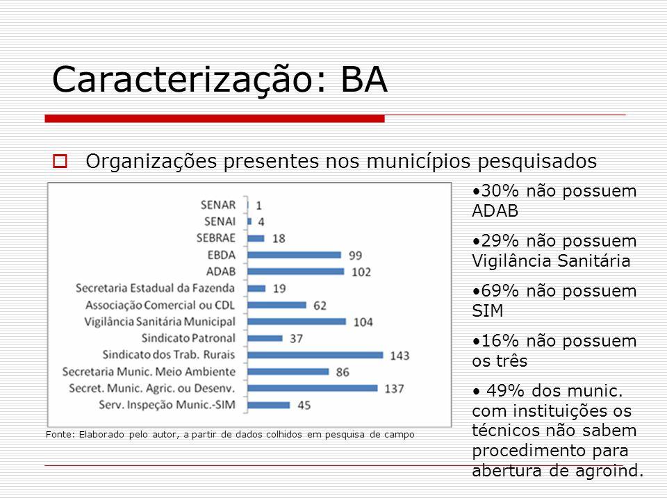Caracterização: BA Organizações presentes nos municípios pesquisados