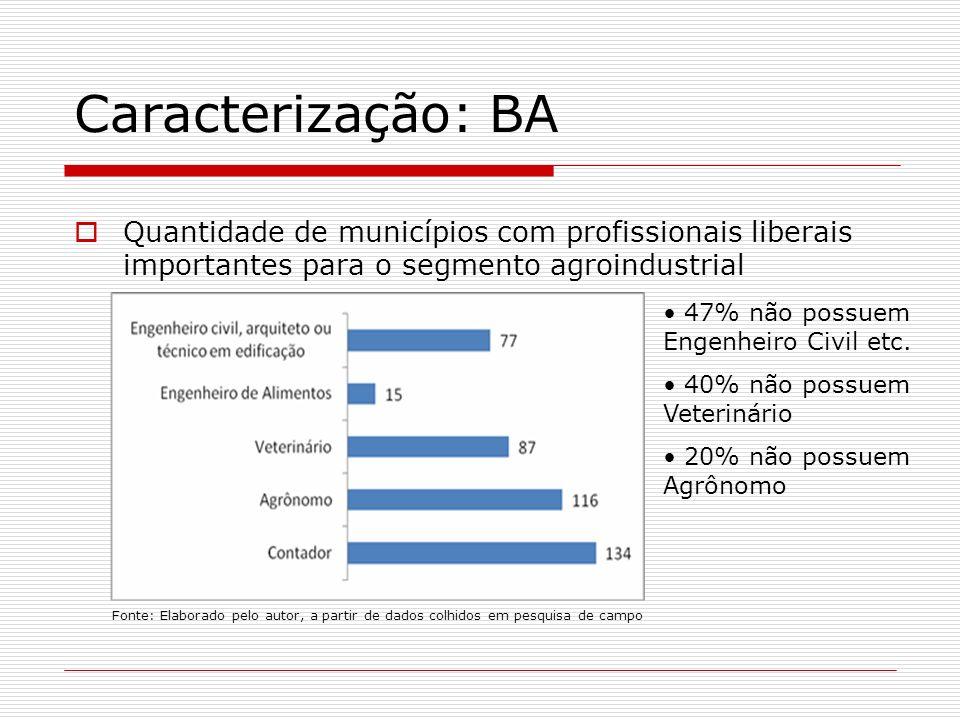 Caracterização: BA Quantidade de municípios com profissionais liberais importantes para o segmento agroindustrial.