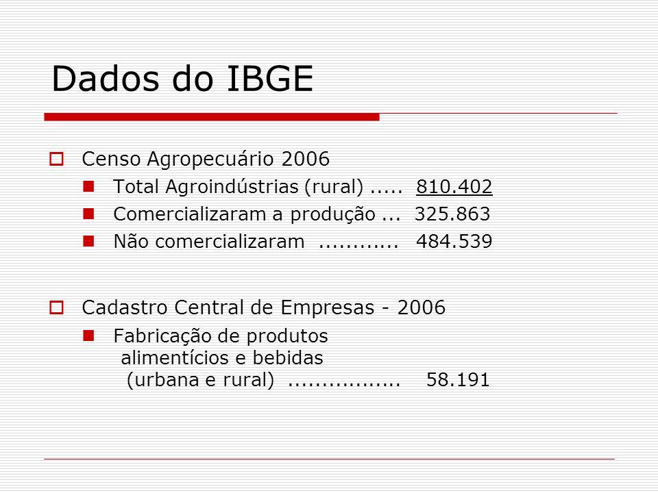 Dados do IBGE Censo Agropecuário 2006