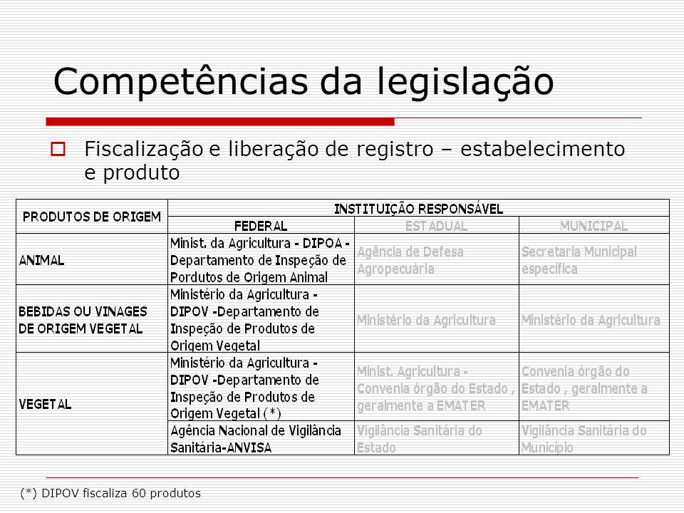 Competências da legislação