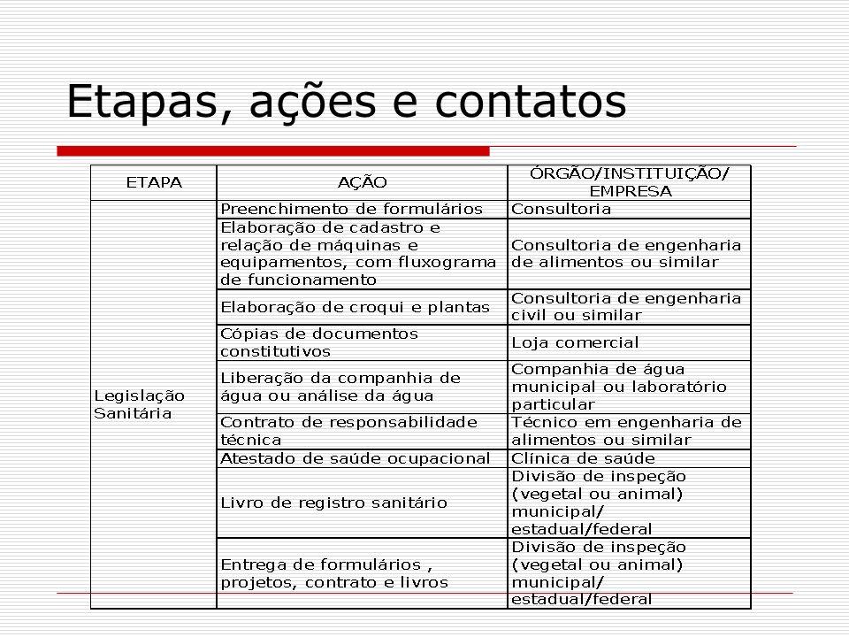 Etapas, ações e contatos