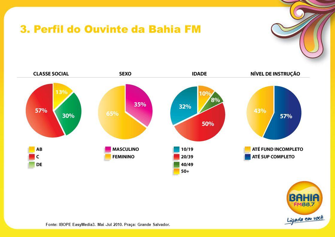 3. Perfil do Ouvinte da Bahia FM