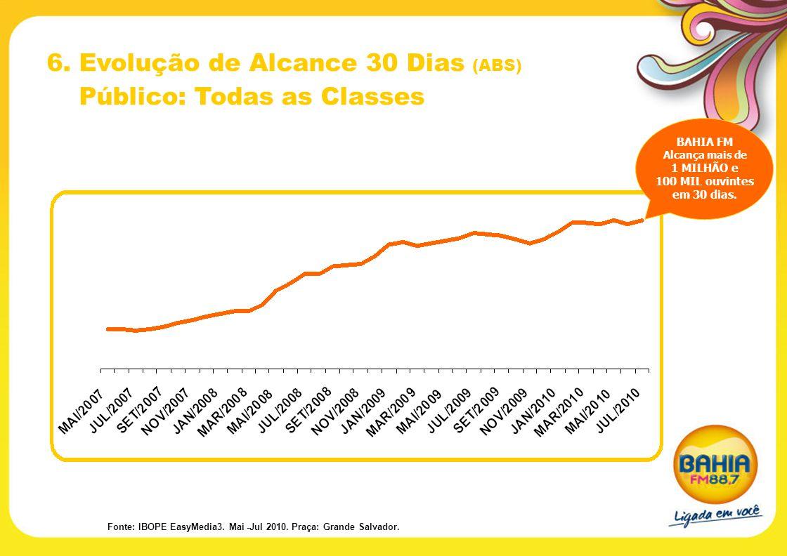 6. Evolução de Alcance 30 Dias (ABS) Público: Todas as Classes