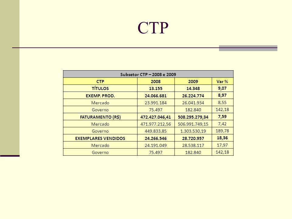 CTP Subsetor CTP – 2008 e 2009 CTP 2008 2009 Var % TÍTULOS 13.155