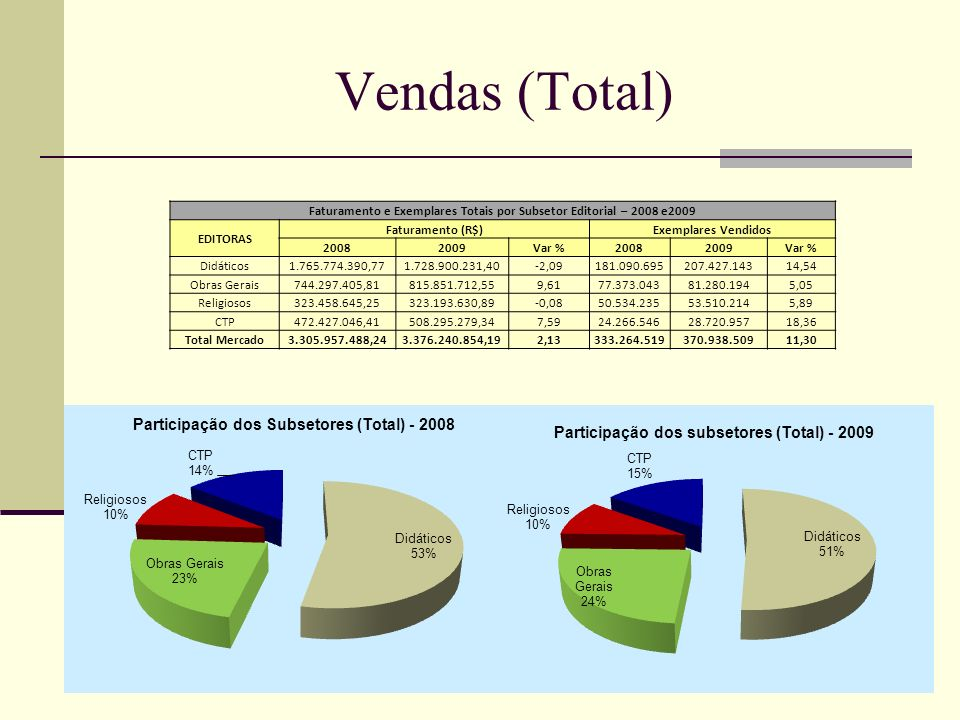 Faturamento e Exemplares Totais por Subsetor Editorial – 2008 e2009