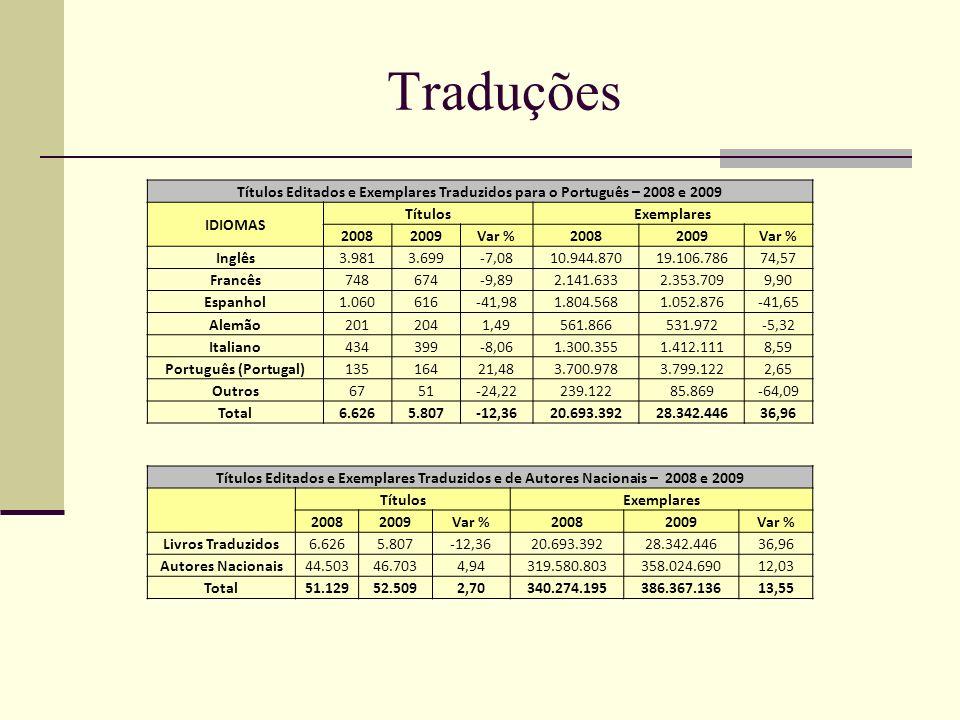 Traduções Títulos Editados e Exemplares Traduzidos para o Português – 2008 e 2009. IDIOMAS. Títulos.