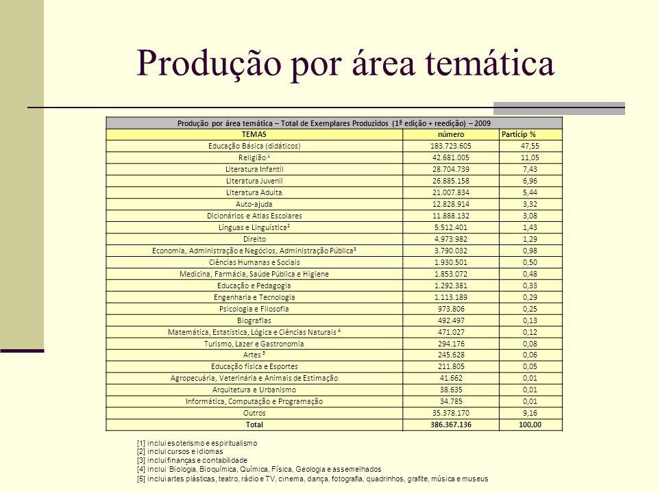 Produção por área temática