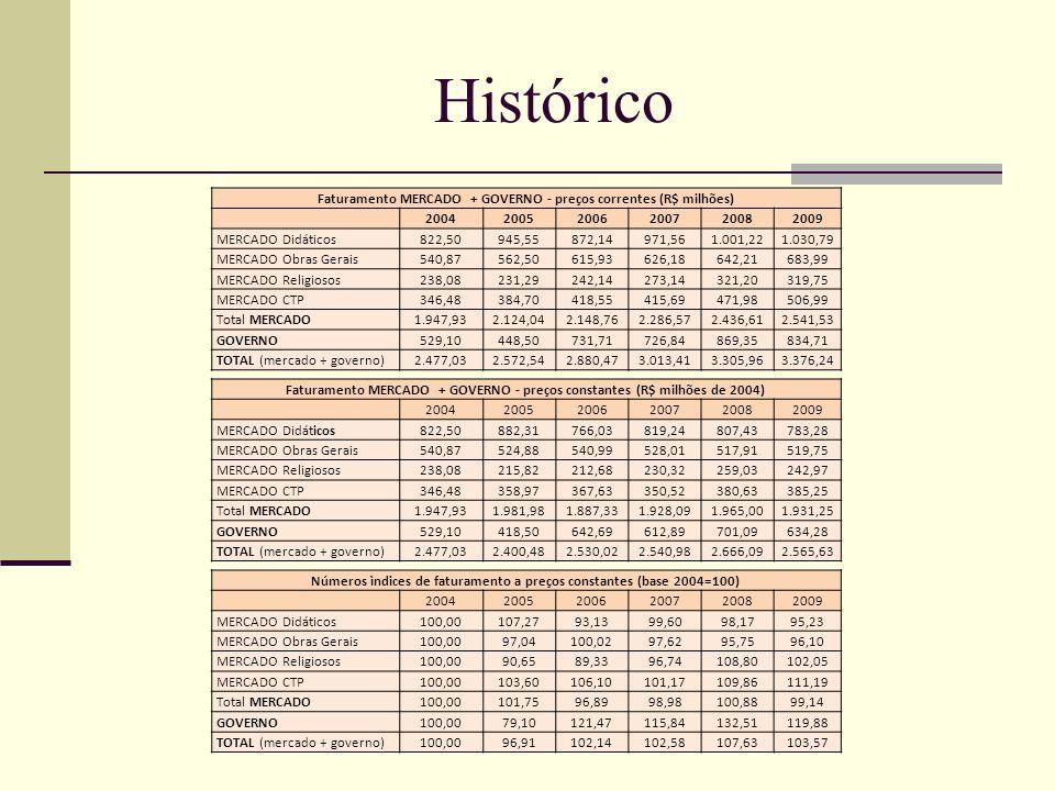 Histórico Faturamento MERCADO + GOVERNO - preços correntes (R$ milhões) 2004. 2005. 2006. 2007.