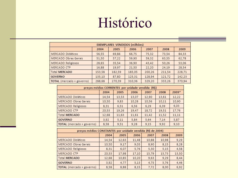 Histórico EXEMPLARES VENDIDOS (milhões) 2004 2005 2006 2007 2008 2009