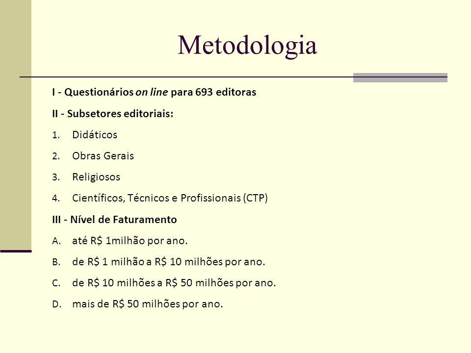 Metodologia I - Questionários on line para 693 editoras