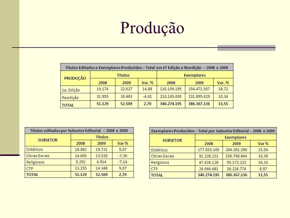 Produção Títulos Editados e Exemplares Produzidos – Total em 1ª Edição e Reedição – 2008 e 2009. PRODUÇÃO.