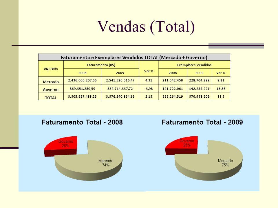 Faturamento e Exemplares Vendidos TOTAL (Mercado + Governo)