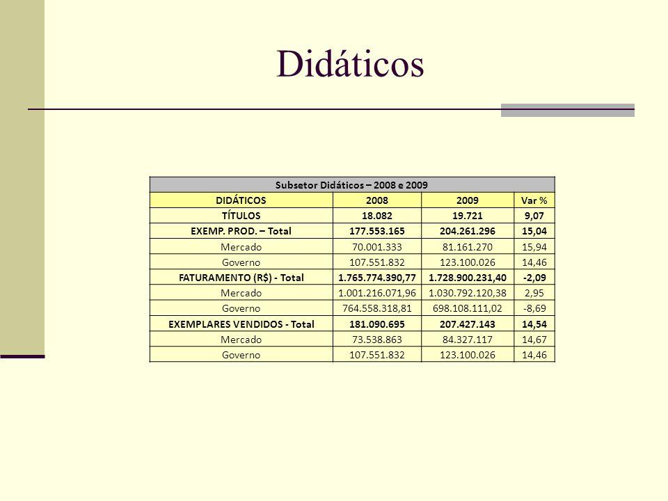 FATURAMENTO (R$) - Total EXEMPLARES VENDIDOS - Total