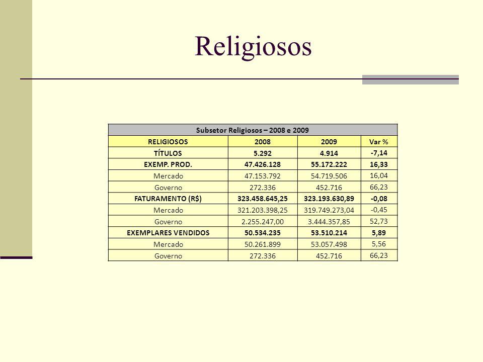 Subsetor Religiosos – 2008 e 2009