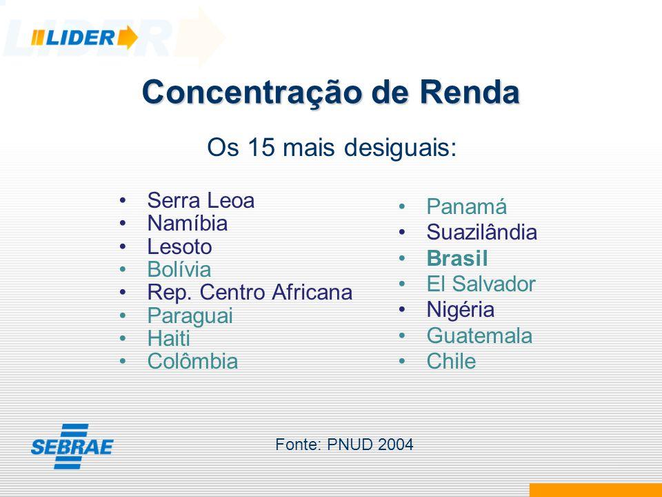 Concentração de Renda Os 15 mais desiguais: Serra Leoa Panamá Namíbia