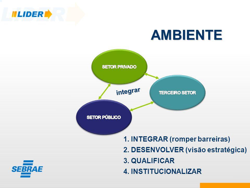 AMBIENTE 1. INTEGRAR (romper barreiras)