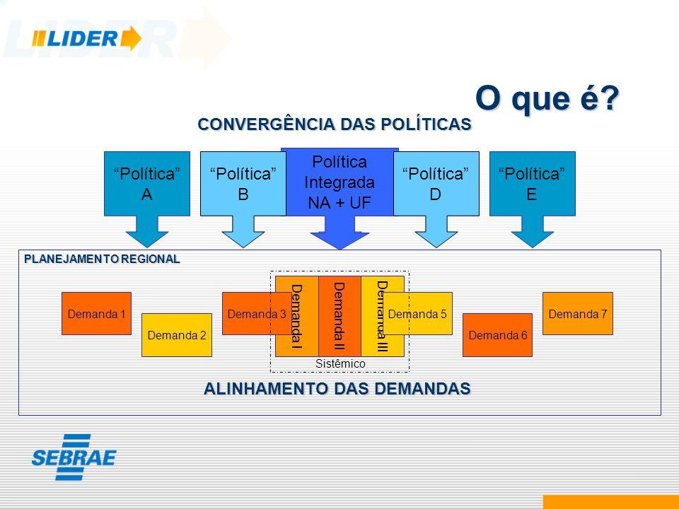 O que é CONVERGÊNCIA DAS POLÍTICAS Política A Política B Política