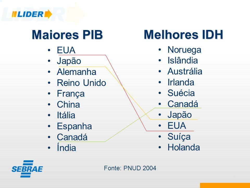Maiores PIB Melhores IDH