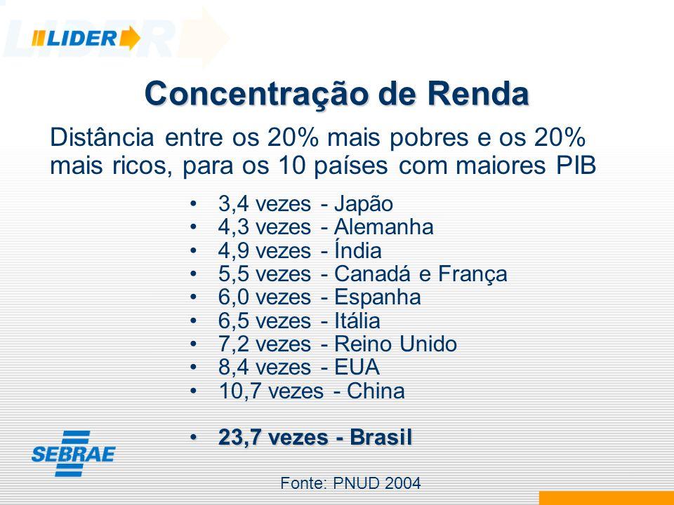 Concentração de Renda Distância entre os 20% mais pobres e os 20% mais ricos, para os 10 países com maiores PIB.