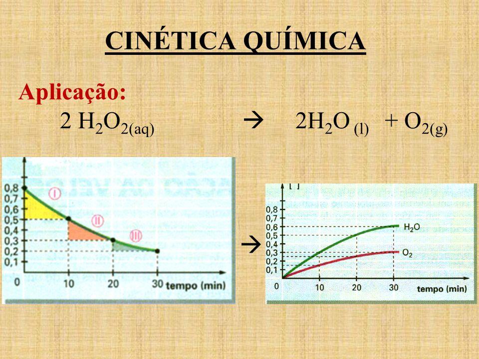 CINÉTICA QUÍMICA Aplicação: 2 H2O2(aq)  2H2O (l) + O2(g) 