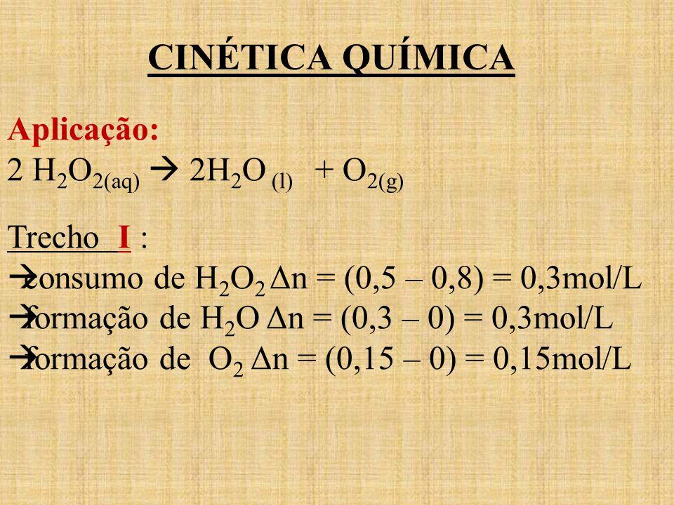 CINÉTICA QUÍMICA Aplicação: 2 H2O2(aq)  2H2O (l) + O2(g) Trecho I :