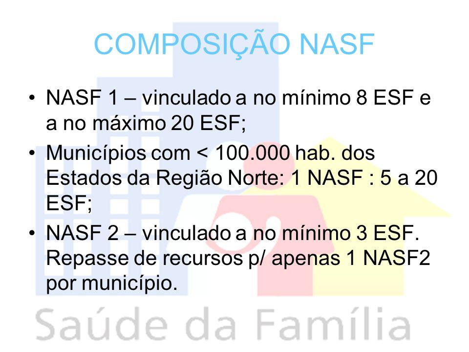 COMPOSIÇÃO NASFNASF 1 – vinculado a no mínimo 8 ESF e a no máximo 20 ESF;