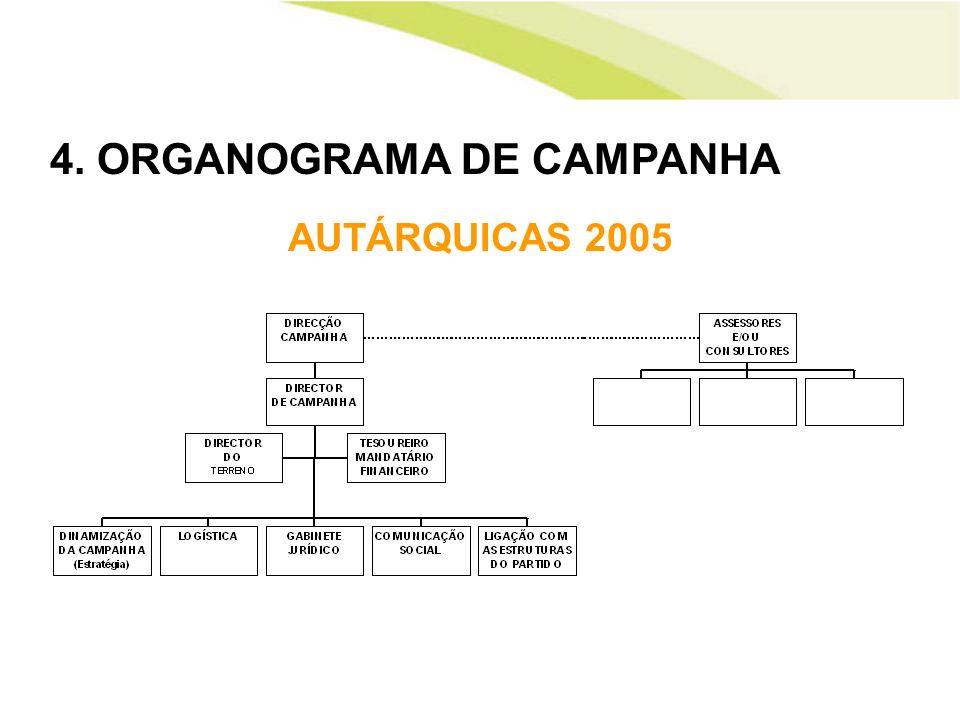 4. ORGANOGRAMA DE CAMPANHA
