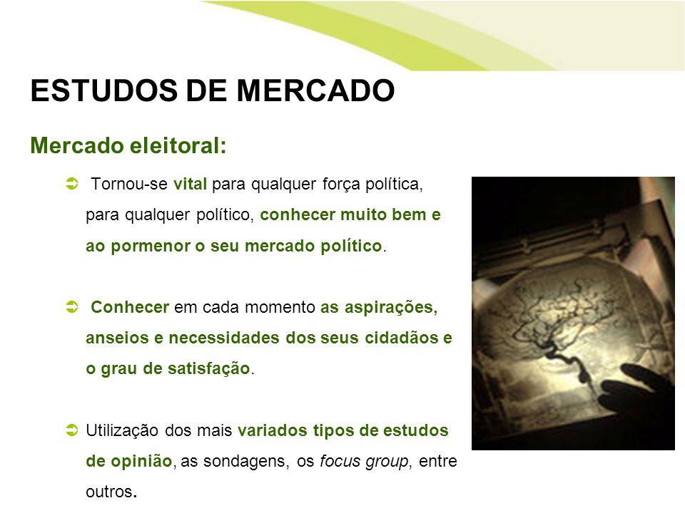 ESTUDOS DE MERCADO Mercado eleitoral: