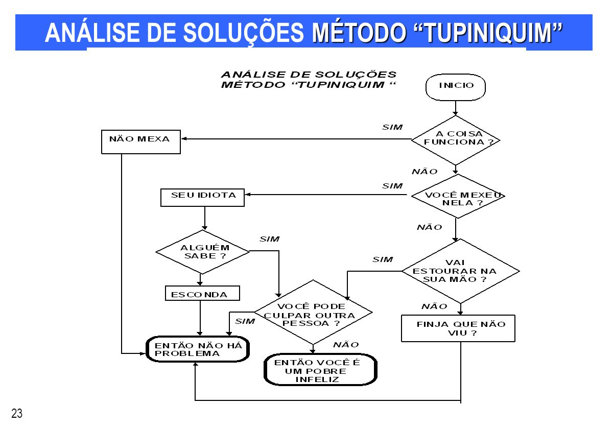 ANÁLISE DE SOLUÇÕES MÉTODO TUPINIQUIM