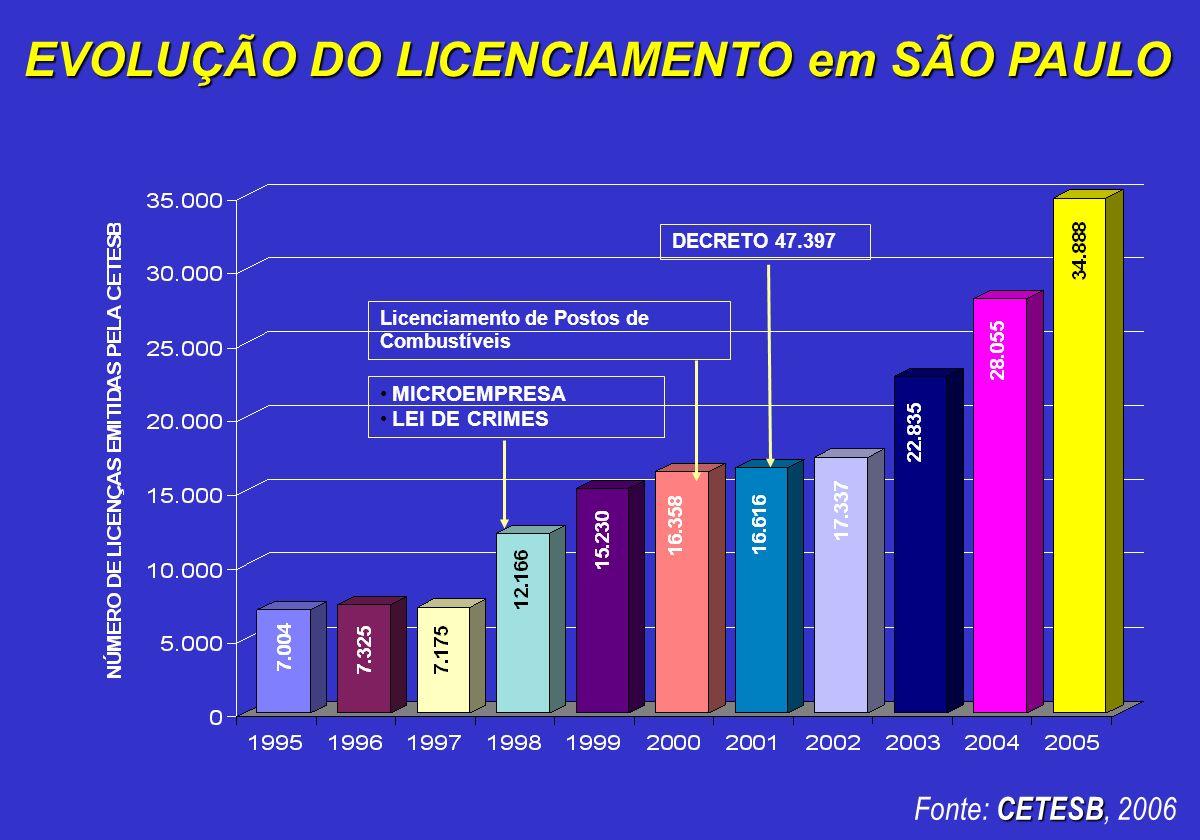EVOLUÇÃO DO LICENCIAMENTO em SÃO PAULO