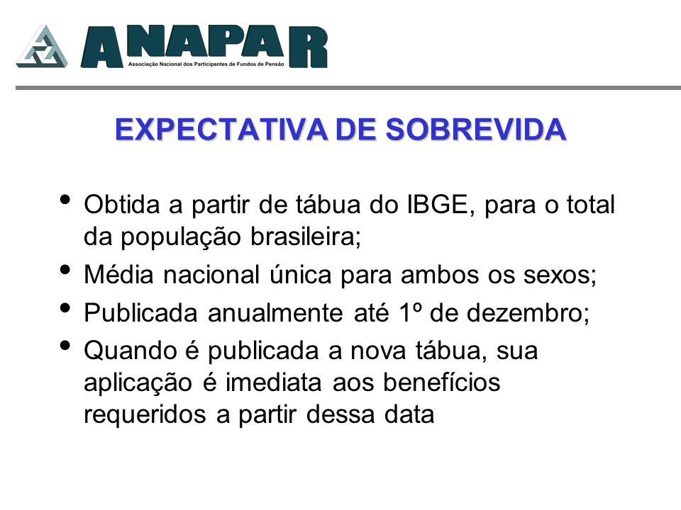 EXPECTATIVA DE SOBREVIDA