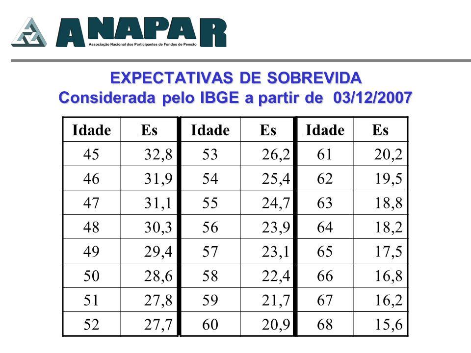 EXPECTATIVAS DE SOBREVIDA Considerada pelo IBGE a partir de 03/12/2007