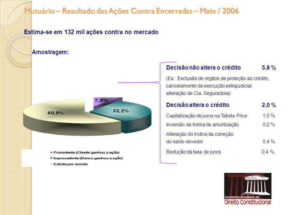 Mutuário – Resultado das Ações Contra Encerradas – Maio / 2006