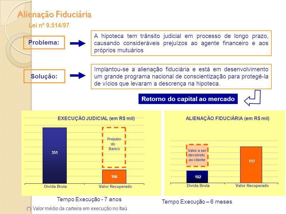 Alienação Fiduciária Problema: Solução: Retorno do capital ao mercado