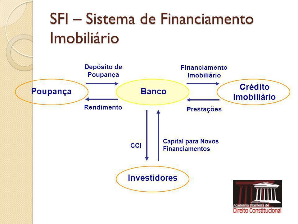 SFI – Sistema de Financiamento Imobiliário