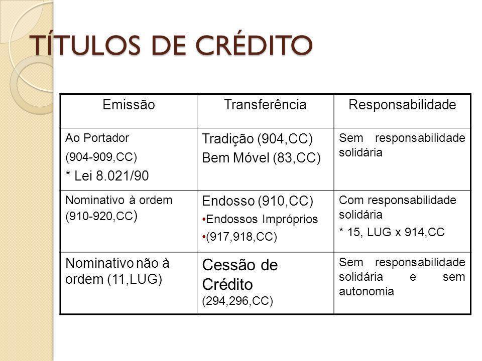 TÍTULOS DE CRÉDITO Cessão de Crédito (294,296,CC) Emissão