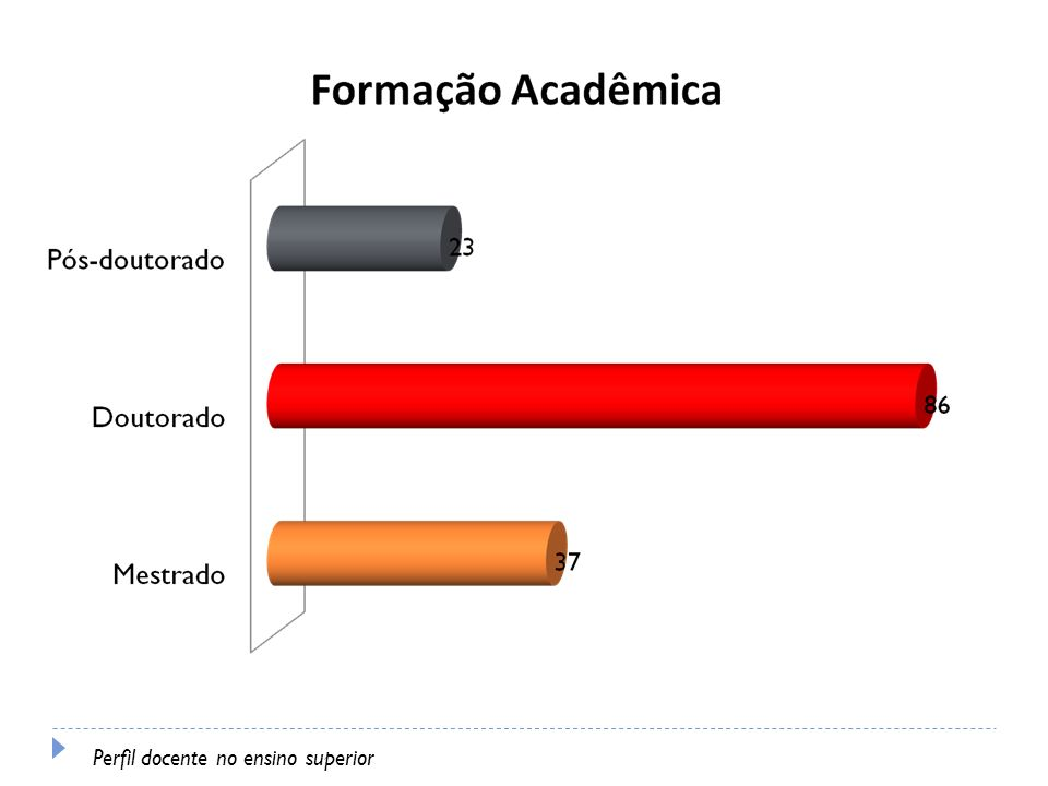 Perfil docente no ensino superior
