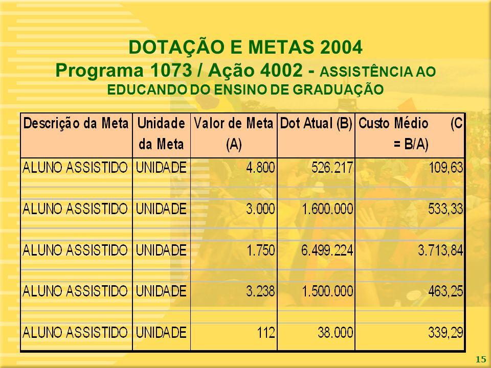 DOTAÇÃO E METAS 2004 Programa 1073 / Ação 4002 - ASSISTÊNCIA AO EDUCANDO DO ENSINO DE GRADUAÇÃO
