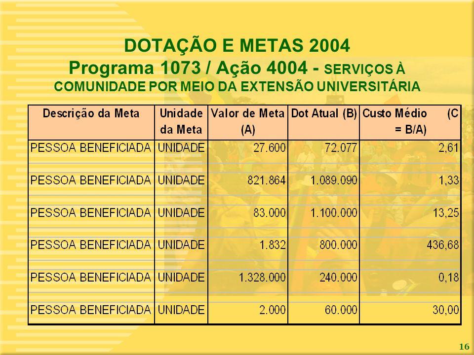 DOTAÇÃO E METAS 2004 Programa 1073 / Ação 4004 - SERVIÇOS À COMUNIDADE POR MEIO DA EXTENSÃO UNIVERSITÁRIA