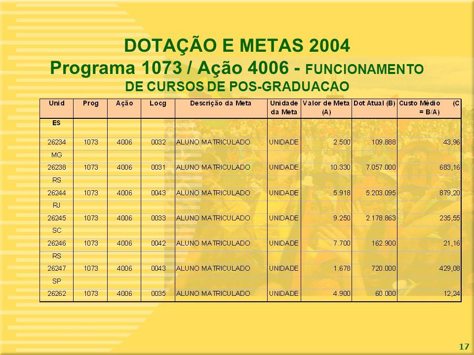 DOTAÇÃO E METAS 2004 Programa 1073 / Ação 4006 - FUNCIONAMENTO DE CURSOS DE POS-GRADUACAO