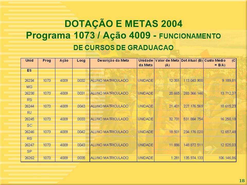 DOTAÇÃO E METAS 2004 Programa 1073 / Ação 4009 - FUNCIONAMENTO DE CURSOS DE GRADUACAO