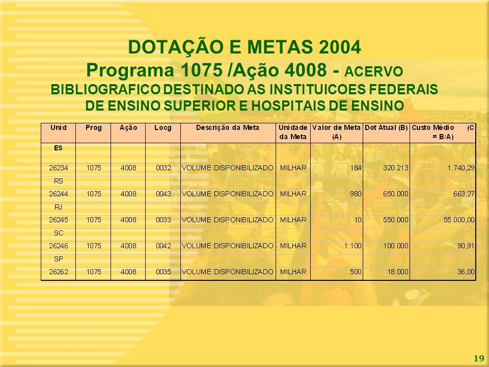 DOTAÇÃO E METAS 2004 Programa 1075 /Ação 4008 - ACERVO BIBLIOGRAFICO DESTINADO AS INSTITUICOES FEDERAIS DE ENSINO SUPERIOR E HOSPITAIS DE ENSINO