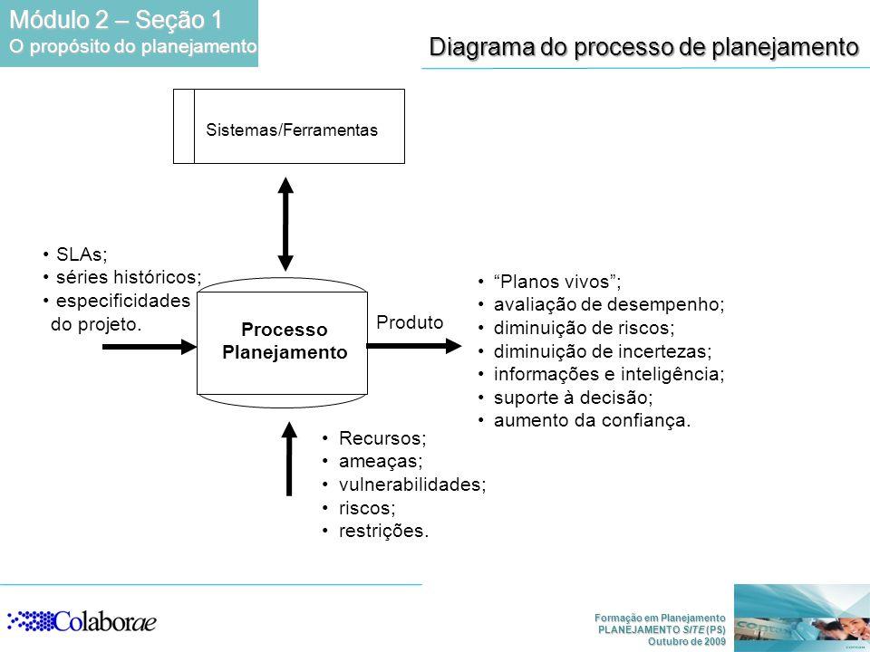 Diagrama do processo de planejamento