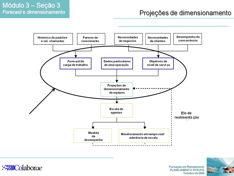 Projeções de dimensionamento