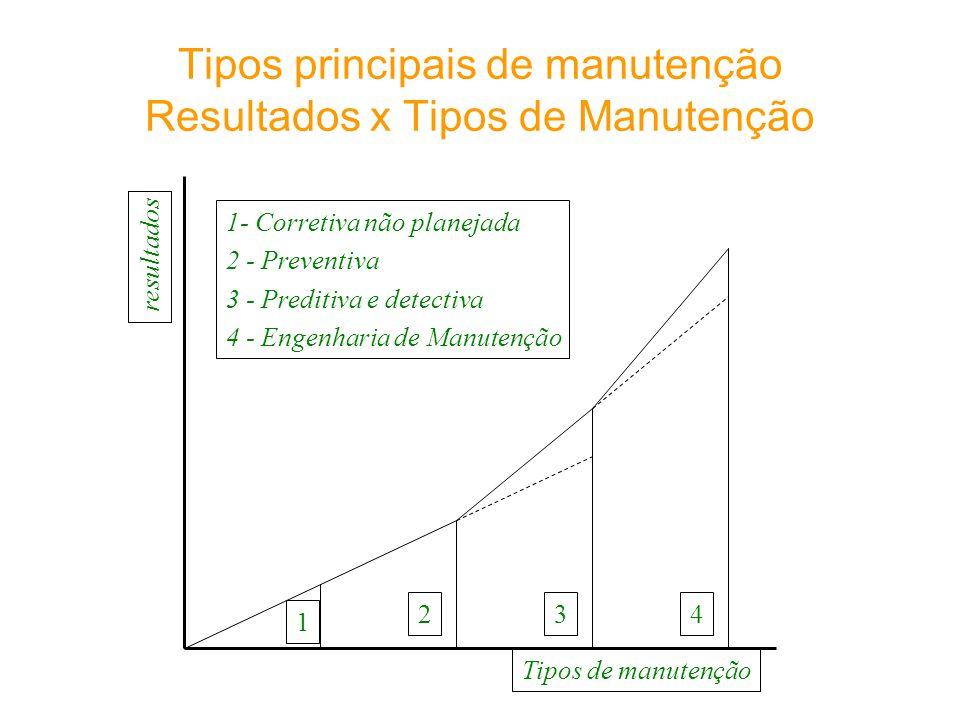 Tipos principais de manutenção Resultados x Tipos de Manutenção