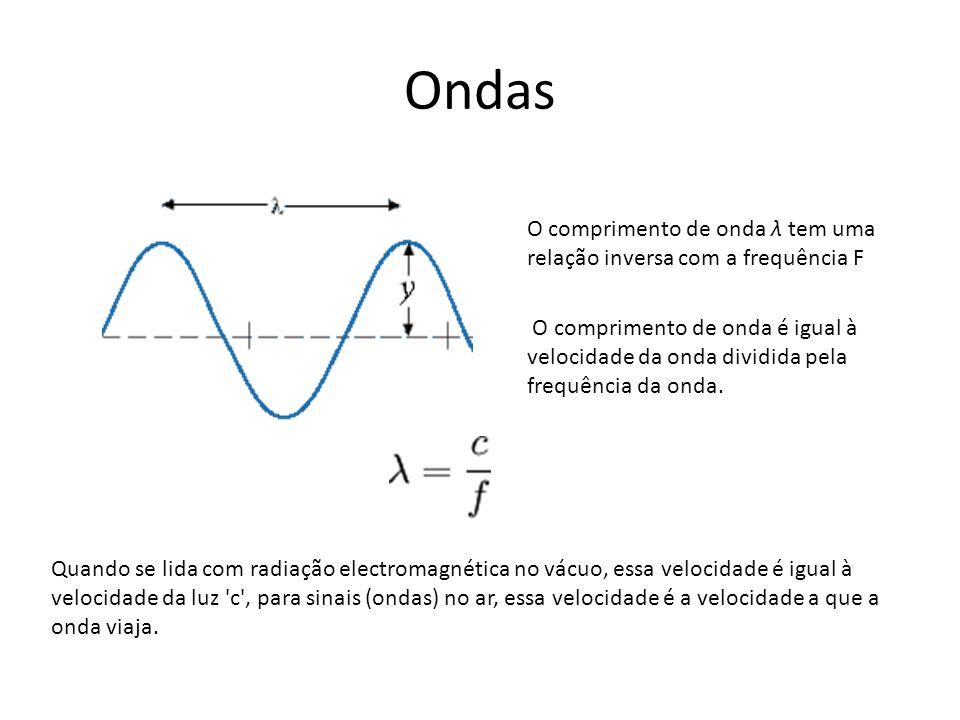 Ondas O comprimento de onda λ tem uma relação inversa com a frequência F.