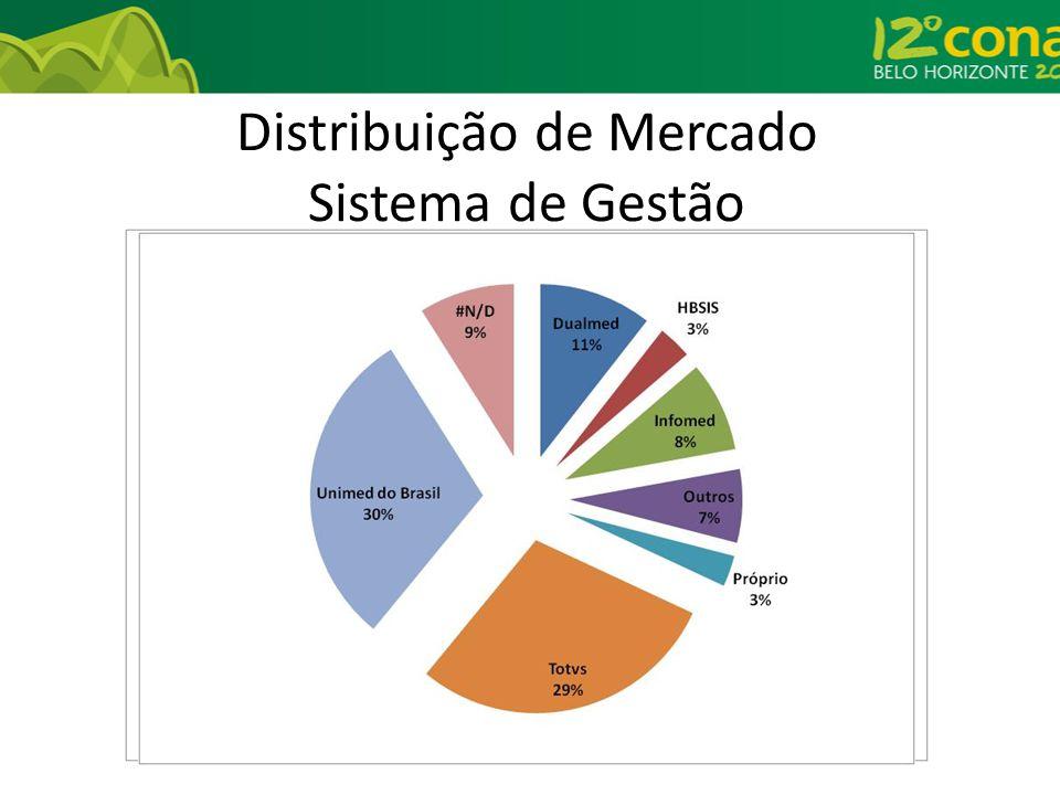 Distribuição de Mercado Sistema de Gestão