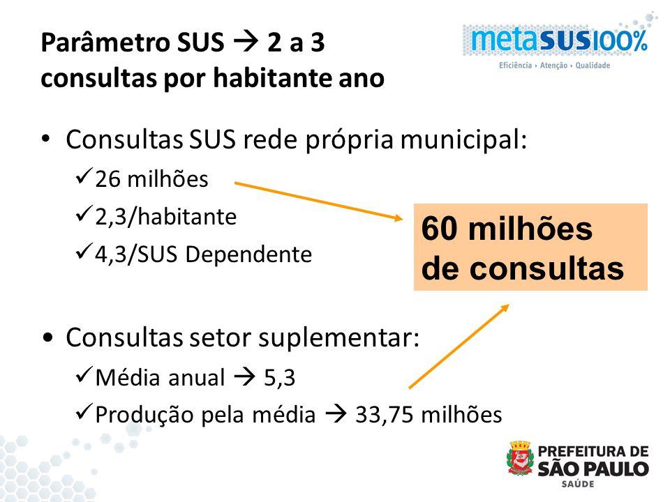 Parâmetro SUS  2 a 3 consultas por habitante ano