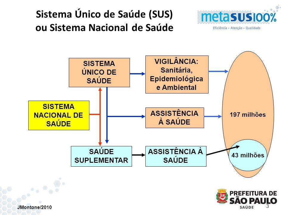 Sistema Único de Saúde (SUS) ou Sistema Nacional de Saúde