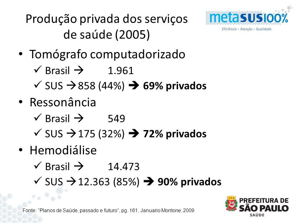 Produção privada dos serviços de saúde (2005)